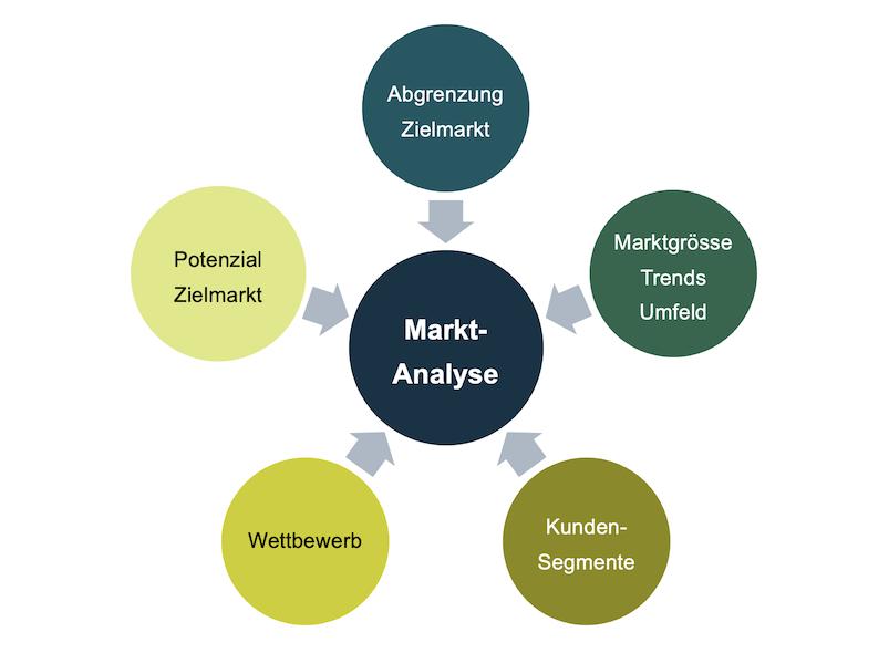 Marktanalyse - Aufbau und Themen