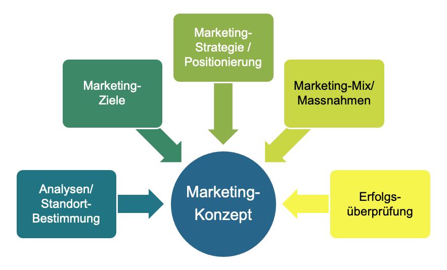 Marketingkonzept - Vorgehen für KMU mit Handlungsfeldern