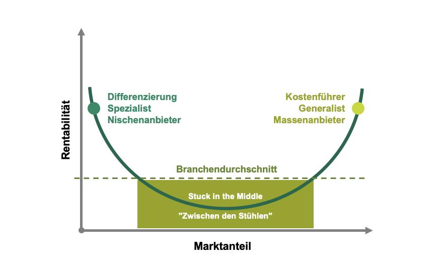 Marketingstrategie – Unternehmenserfolg - Porter