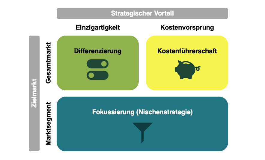 Marketingstrategie - Wettbewerbsstrategie Porter