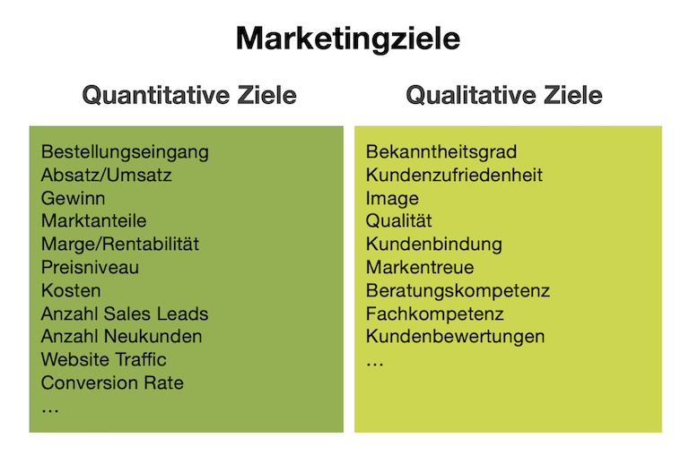 Marketingziele für Marketingkonzept - quantitative und qualitative