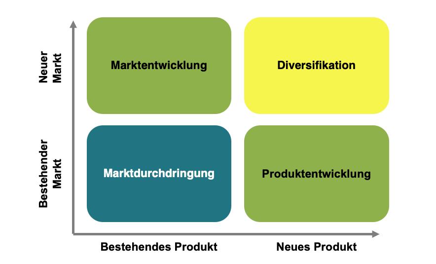 Wachstumsstrategie, Produkt-/Marktstrategie, Ansoff-Matrix