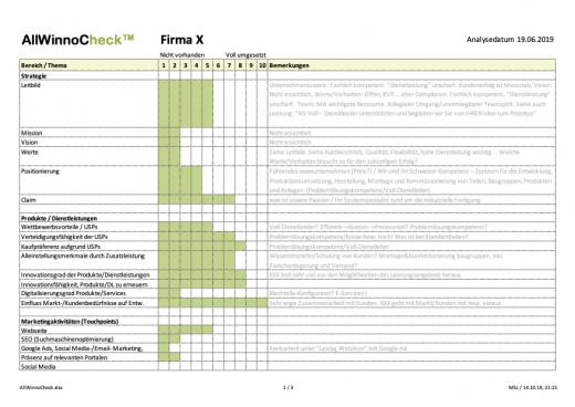 Marketing Check für KMU - AllWinnoCheck